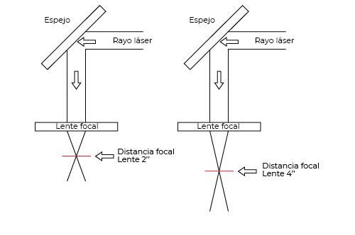 Diferencias entre las lentes focales láser